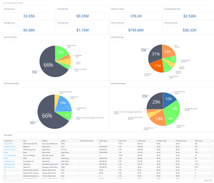 Asset Costs Dashboard