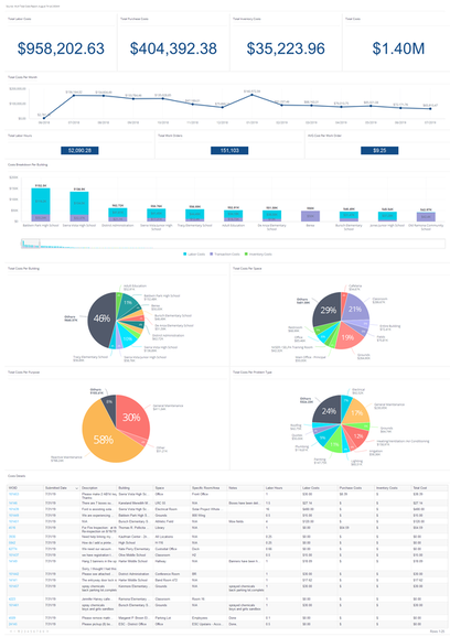 Total Costs Dashboard